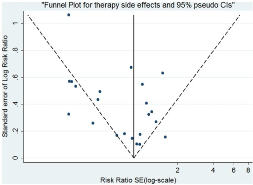Funnel plot analysis of publication bias for side effects.