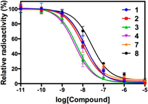 Bindingcurves from competitive binding assay (mGlu4).