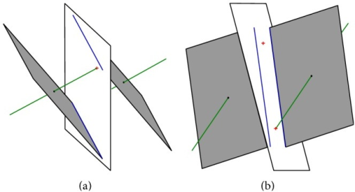 The geometric structures important for optimization, starting situation, and systems A (a) and B (b), where boundary planes are white, fixed points are black dots, eigenvectors are green, eigenplanes are gray, intersections of eigenvectors and boundary planes are red crosses, and intersections of eigenplanes and boundary plane are blue lines.