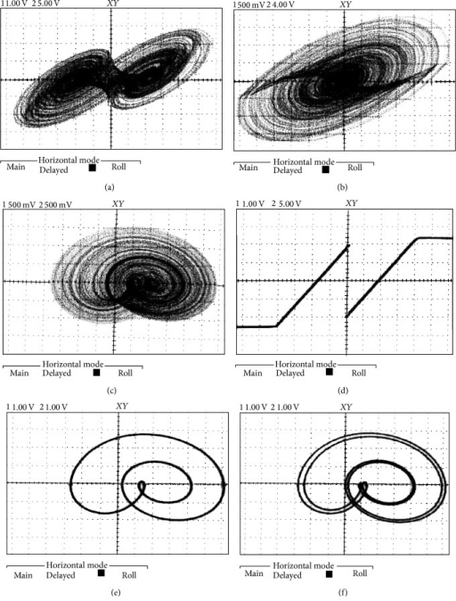 Several examples of the laboratory measurements (for case A): double-scroll attractor (a,b), single-scroll (c), AV curve of nonlinear resistor including saturation (d), limit cycle (e), and period doubling (f).