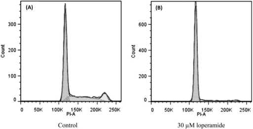 Loperamide caused an accumulation of cells in the G0/G1 phase as assessed by flowcytometry. Representative flow cytometry histograms of D-17 cells are displayed forcells treated for 48 hr with loperamide (30 µM) (B) and control(A).