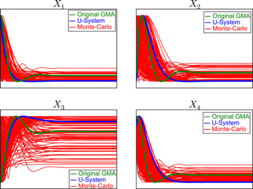 Comparisons among Monte-Carlo simulations, U-system simulations and original GMA model simulations. The U-system simulations and original GMA model simulations are shown in blue and green lines, respectively. The Monte-Carlo simulations in response to changes of rate constants within ranges of 0.5 and 20 and kinetic orders between 0.2(-0.2) and 0.8(-0.8) are shown in red lines. The concentrations of Xi along the y-axis are scaled using maximum and minimum values of each simulation, while the time along the x-axis is scaled using maximal values of the Xi concentrations before they return to their steady-states.