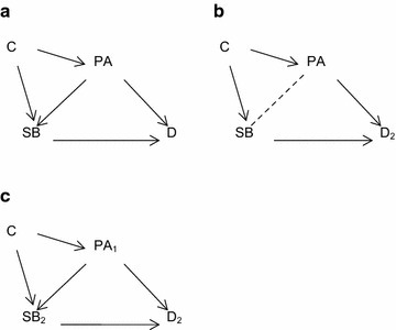 Physical activity as a common cause (confounder) of sedentary behaviour and disease outcomes. a PA is a common cause of SB and the outcome (D). C is an exogenous variable that is a common cause of both PA and SB. b The causal direction between PA and SB is unknown. C is an exogenous variable that is a common cause of both PA and SB. c PA is a common cause of SB and the outcome (D), with sub-scripts denoting measurement at time 1 and time 2. C is an exogenous variable that is a common cause of both PA and SB.