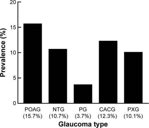Prevalence of comorbid retinal disease by glaucoma type. POAG patients (15.7%) had a higher prevalence of comorbid retinal disease than NTG (10.7%), PXG (10.1%), and PG (3.7%) patients.Note:P<0.05, χ2 test.Abbreviations: POAG, primary open-angle glaucoma; NTG, low tension open-angle glaucoma; PG, pigmentary open-angle glaucoma; CACG, chronic angle-closure glaucoma; PXG, pseudoexfoliation glaucoma.