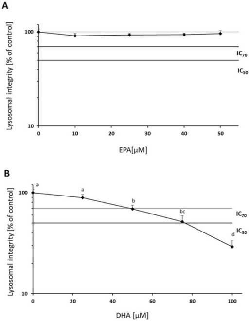 Lysosomal integrity after in vitro pre-incubations of Hep G2 for 24 h with EPA (a) at nominal concentrations of 10, 25, 40 and 50 μM and DHA (b) at nominal concentrations of 25, 50, 75 and 100 μM compared to control cells. Data are presented as means ± SD, n = 3. Different letters denote significant difference between treatments (ANOVA, p < 0.05)