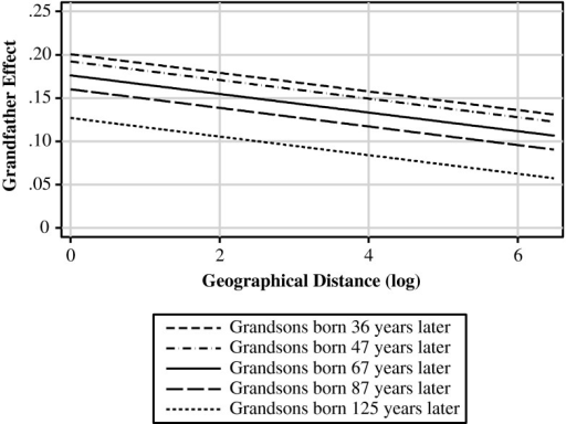 Influence of status of grandfathers by temporal and geographical distance