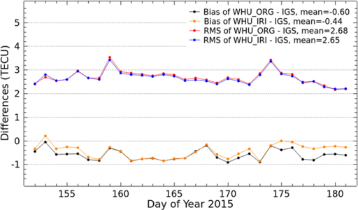 Bias and RMS values from the comparison of VTEC maps by original solution and Project Loon based augmentation solution and the IGS final GIMs for DOY 152–181 in 2015.