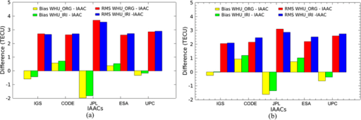 Bias and RMS values of the differences between WHU products and IGS GIMs as well as IAACs' products during DOY 152–181, 2015.