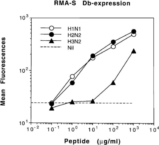 Relative Db-binding  activity of the viral peptides used  for the study as determined by  MHC stabilization assay using  RMA-S cells. RMA-S cells  (105/well) were incubated overnight with varying concentrations of viral peptides in RPMI  medium containing 20% FCS.  The cell surfaces of H-2Db were  determined by flow cytometry  using biotinylated anti-Db mAb  (KH95) and PE-labeled streptavidin. Data presented are mean fluorescences, as measured by flow cytometry. The dotted line indicates expression of Db in the absence of exogenous peptide.