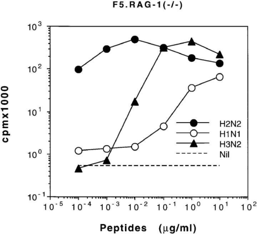 Proliferation of  RAG-1−/− F5 T cells to NP  peptides from all three strains of  influenza viruses. RAG-1−/−  spleen cells (104/well) were stimulated by varying concentrations  of the viral peptides and 2 × 105  mitomycin C–treated syngeneic  spleen cells per well as accessory  cells. The dotted line depicts T  cell proliferation when no peptide is added.