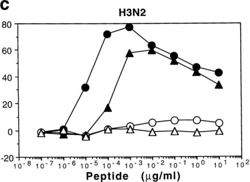 Induction of cytotoxicity of F5 T cells by viral peptides. Fine specificity of T cells induced by three different peptides. RAG-1+/+ F5 spleen  cells (5 × 105/ml) were stimulated with 0.1 μg/ml of H1N1 (a), H2N2 (b) or H3N2 (c) viral peptides for 4 d, and the viable cells were isolated and used  as effectors. Effector/target ratio is 60:1 for all groups. See Fig. 1 legend for details.