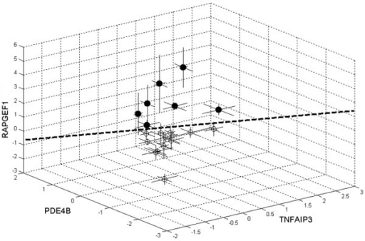 Gene expression changes of a representative predictive gene triplet. The triplet of genes TNFAIP3, PDE4B, RAPGEF1 is shown. The triplet is presented in Table 4 with a prediction accuracy of 95.8% determined using support vector machines (signal log ratios for t1 versus t0: (○) 12 responders and (●) seven nonresponders).
