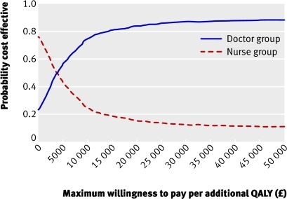 Fig 1 Cost effectiveness acceptability curve