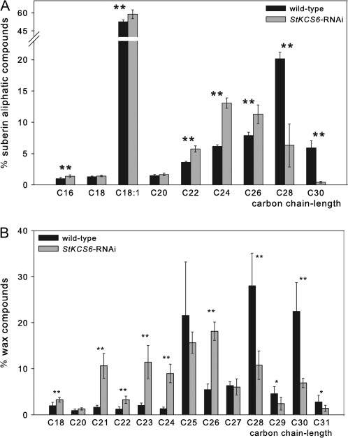 Chain length profile of aliphatic suberin (A) and wax (B) constituents in StKCS6-RNAi and wild-type periderms from 21-d-stored tubers. StKCS6-deficient periderm shows a decrease in carbon chain length C28 and longer in both suberin and wax fraction (t test; *, P < 0.05; **, P < 0.01). Data represent the mean ±sd of the periderms from StKCS6-RNAi (suberin n=8: line 5 n=3, line 9 n=2, line 34 n=3; wax n=7: line 5 n=3, line 9 n=2, line 34 n=2) and wild-type (suberin n=5; wax n=7) tubers.