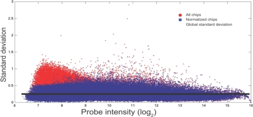 Standard deviation versus intensity for all probe sets.Plotting standard deviation versus intensity for all probes across the 5 arrays (red circles) allowed a mean level of interest to be calculated for the standard deviation. This was considered as a global measure of the standard deviation (σg) between probes in the set of 5 arrays. All extreme outliers were removed (see text for details) and the result from this filtering is shown by blue circles.