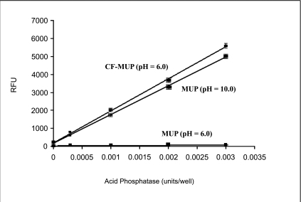 Detection of acid phosphatase activity with CF-MUP and MUP. For the top and bottom curves MUP and CF-MUP were incubated with acid phosphatase buffer at pH 6.0, and the resulting fluorescence signal was recorded with Ex/Em=360 nm/450 nm without pH adjustment. For the middle curve, MUP was incubated with acid phosphatase buffer at pH 6.0, and the enzyme reaction solutions were adjusted to have pH = 10 by 1 M NaOH alkalization. The resulting fluorescence signal was recorded with Ex/Em=360 nm/450 nm.