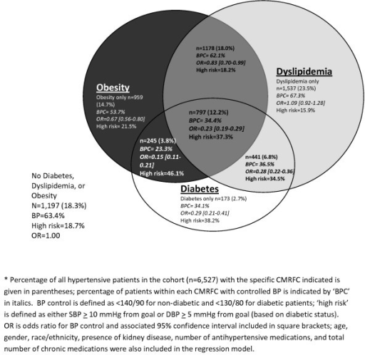 Venn Diagram Of Cardiometabolic Risk Factor Clusters C Open I