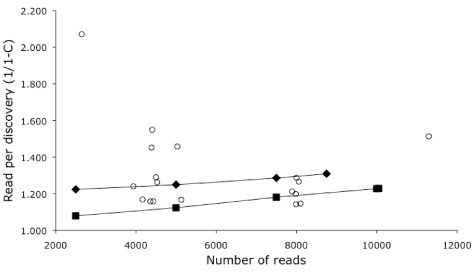 The redundancy of each library at different depths of sequencing. The x-axis is the number of sequence reads from each library. The y-axis indicates the number reads required to discover a sequence that does not cluster with the existing sequences for that library. Results after each round of sequence are shown for Br3 (squares) and Ret4 (diamonds). Other libraries are shown with circles. The point in the upper left is the non-normalized Ret3 library.