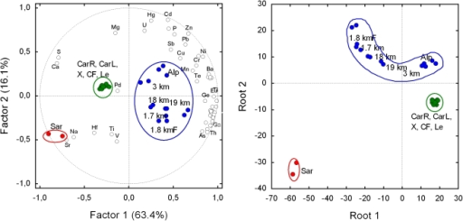 "Left: bi-plot after Principal components and classification analysis based on correlation of the content of the 54 chemical elements (empty marker, not all labelled) in the 29 soil samples (full marker).The variance explained by the each principal component is shown in parentheses. Right: plot of canonical scores after Discriminant analysis with canonical analysis performed with the four chemical elements most, and significantly, correlated (absolute value) with factor 1 (Cs, Ga, Ca, S) and factor 2 (Cd, Zn, Hg, Sr). Classification of soil samples has an high probability to be correct (93%) as the predicted classification deviates only for sample ""Le"", that is not distinct from ""X"" (see fig. 1d). Since these two samples are in the same group (the green one), group classification is 100% correct. For technical details of multivariate techniques see Statistica 7.0 Electronic Manual (Statsoft Inc., 2005)."