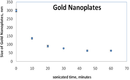 The average size of gold nanoplates in DI water sonicated for 0, 10, 20, 30, 45, and 60 min measured by a zetasizer.