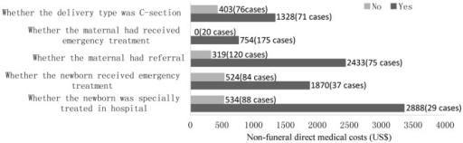 Non-funeral direct costs for households with maternal death.Note: costs presented here are sub-group analysis based on the affected group (n = 195); 48 cases were missing in category of delivery type (48 women in affected group died before childbirth and no delivery type was concerned); 74 cases were missing in category of whether the newborn received emergency treatment(48 women in affected group died before childbirth, 24 cases were stillbirths, and 2 cases were unknown); 78 cases were missing in category of whether the newborn was specially treated in hospital (48 women in affected group died before childbirth, 24 cases were stillbirths, and 6 cases were unknown).