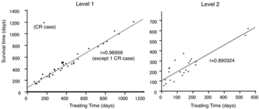 Correlation between treatment time and OS.A good correlation was seen between treatment time and survival time.