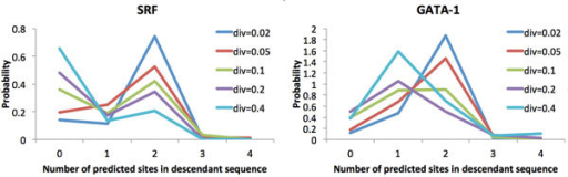 Examples of the distribution of the number of predicted TFBS in the descendant of a 200-bp ancestral sequence containing two predicted sites that diverge for various durations, for a TF with a relatively high information content matrix (SRF; left) and one with a relatively low information content (GATA-1; right). At low divergence values, the descendant sequence still contains two sites with high probability. As the level of divergence increases, the distribution of the number of predicted sites converges toward a different stationary distribution for each TF.
