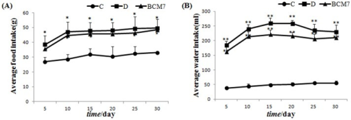 Effects of BCM7 on average food intake (A) and water intake (B) in rats (n = 8).Data are expressed as mean±SEM. (C) Control group; (D) Diabetic group; (BCM7) β-casomorphin-7 treatment group. *P<0.05, **P<0.01 comparison between C group and D group.