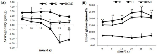 Effects of BCM7 on average daily gain (A) and plasma glucose (B) in rats (n = 8).Data are expressed as mean±SEM (n = 8). (C) Control group; (D) Diabetic group; (BCM7) β-casomorphin-7 treatment group. *P<0.05, **P<0.01 comparison between C group and D group. # P<0.01, ## P<0.01 comparison between D group and BCM7.