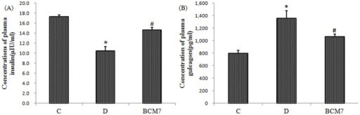 Effects of BCM7 on plasma insulin (A) and plasma glucagon (B) in rats (n = 8).Data are expressed as mean±SEM (n = 8). (C) Control group; (D) Diabetic group; (BCM7) β-casomorphin-7 treatment group. *P<0.05, comparison between C group and D group. #P<0.05, comparison between D group and BCM7.