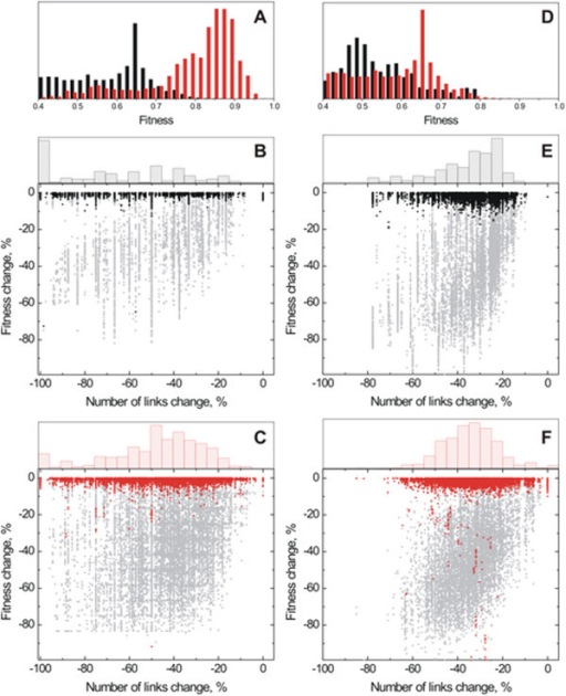 Flood-based minimization of regulatory networks of in silico organisms evolved in AND (A-C) and XOR (D-F) environments. Top panels (A and D) show the distribution of fitness for cells evolved in high mutation rates (red) and low mutation rates (black). Dot plots show the statistics of the flood minimization for populations of cells evolved in AND low mutation rate (B), AND high mutation rate (C), XOR low mutation rate (E), and XOR high mutation rate (F) environments. Gray dots show the effect on fitness of a random network minimization to the same degree as obtained by the flood analysis. Bar plots in (B, C, E, and F) show the distribution of minimization degree (decrease in number of links) for each type of evolved cells.