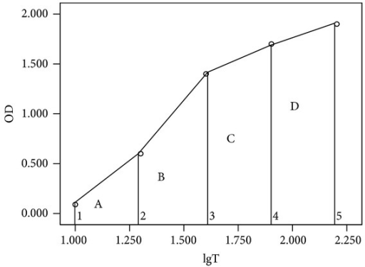 Schematic diagram of total antioxidant capacity, calculated as the total area under the plotted line.