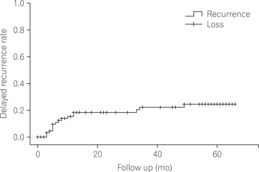 Kaplan-Meier curve of delayed recurrence in patients with Clostridium difficile infection.