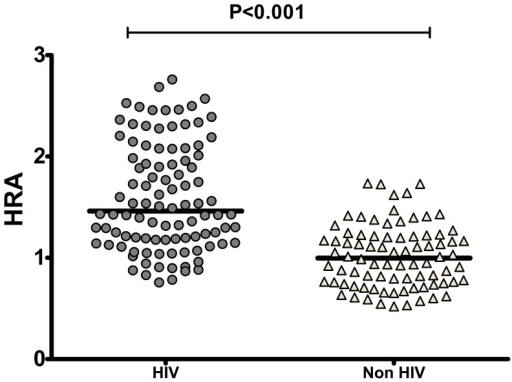 The Amplex Red Assay of HDL function can detect acute phase HDL in vivo in subjects previously shown to have dysfunctional HDL.ApoB depleted serum was isolated by PEG precipitation from 50 healthy subjects and 100 patients with HIV infection and that have previously been shown to have acute phase HDL (Lipids Health Dis 2012; 11: 87). The Amplex Red oxidation rate (AROR) as a marker of HDL redox activity (HDLox) was determined as described in Figure 2 and Figure S10. The HIV-infected subjects had significantly higher HDLox (1.59±0.53) compared to the uninfected subjects 1.01±0.31) (p<0.001).