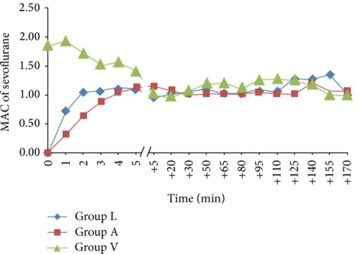 MAC of sevoflurane versus time. Group L: low flow anaesthesia, Group A: alternative method of low flow anaesthesia, and Group V: volatile induction and maintenance of anaesthesia.