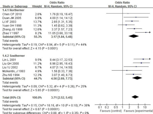 Meta analysis of the association of HLA-DRB1*0405 with rheumatoid arthritis in Chinese populations.