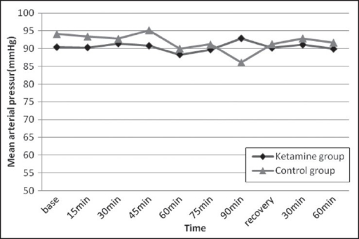 Mean arterial pressure during and after surgery. Mean arterial pressure was recorded before anesthesia (baseline), every 15 minutes for 90 minutes after brachial plexus block, upon arrival to the Recovery Unit, and 30 and 60 minutes later. There was no significant difference between the two groups