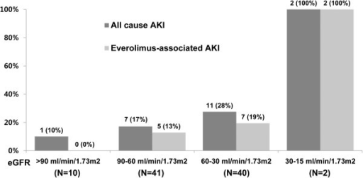 Incidence of AKI according to baseline eGFR categories in the RCC group. The incidence of all-cause AKI and everolimus-associated AKI increased progressively with decreasing eGFR (P = 0.029 and P = 0.004 for trend, respectively).