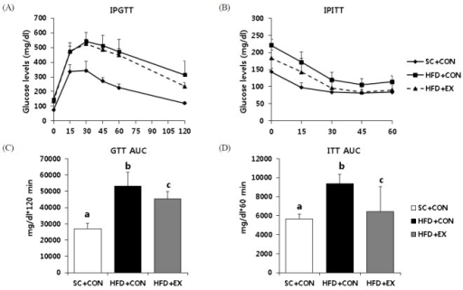 Effects of aerobic exercise training on metabolic parameters (A) Glucose homeostasis was assessed by an intraperitoneal glucose tolerance test (IPGTT) and (B) intraperitoneal insulin tolerance test (IPITT). (C) The area under the curves for GTT and (D) ITT were calculated. Data are presented as means ± SD. Superscripts with different letters (i.e., a-b, b-c) indicate significant group differences. LSD post hoc tests were used for multiple comparisons.