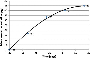 Mean levels of moxidectin (μg/L) prior to and during repeated infection withDirofilaria immitis. Cats were treated with 10% imidacloprid-1% moxidectin on study days −84, −56, −28, and 0. Third-stage larvae of D. immitis (n = 25) were inoculated on days 7, 14, 21, and 28, 1 – 4 weeks after the final treatment was administered.