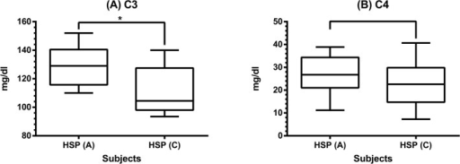 The serum levels of C3 and C4 in 30 HSP patients.Serum C3 (A) and C4 (B) levels were detected by nephelometry in HSP patients between acute and convalescent stages. * denotes p < 0.001.