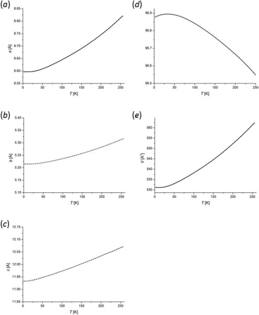 Variation of the unit cell dimensions with temperature. (a) the a-axis length, (b) the b-axis length, (c) the c-axis length, (d) the β angle and (e) the volume. The vertical axes in plots a-c span the same distance range.