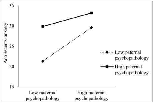Anxiety symptoms in adolescent girls predicted by the interaction of perceived maternal and paternal psychopathology.