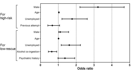 Odds ratio for each factor associated with the high-risk or low-rescue groups in cases of deliberate self-poisoning. Each plot represents the odds ratio and the 95 % confidence interval