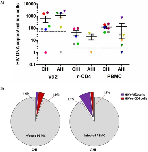 Quantification of total HIV DNA levels.A) Total pol HIV copies were quantified by ddPCR within Vδ2 cells (n = 12), total resting CD4+ T cells (r-CD4) (n = 8) and unfractionated PBMC (n = 12) from HIV-1 suppressed patients treated in the acute HIV infection (AHI) or in the chronic HIV infection (CHI). Limit of quantitation (LOQ) was 50.6 copies/ 106 Vδ2 cells and 5.1 copies/ 106 r-CD4 cells and PBMC, and is depicted with a dotted line. Each color represents one patient. B) Pie charts reflecting the contribution of Vδ2 cells (purple) and r-CD4 cells (red) to the total HIV DNA+ PBMC in CHI patients (left pie) and AHI patients (right pie).