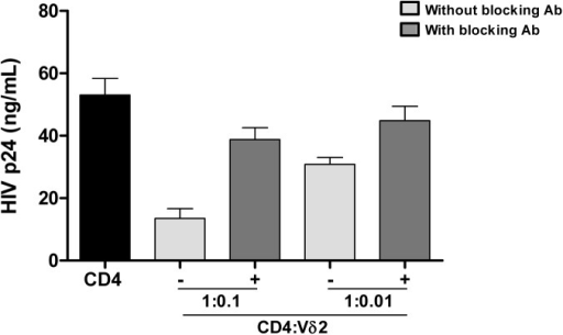 Vδ2 cells exhibit potent anti-HIV activity in vitro.Isolated Vδ2 cells from healthy donors were co-cultured with autologous in vitro infected HIV- CD4+ T cells at 1:0.1 or 1:0.01 ratios (CD4:Vδ2) for seven days. HIV p24 production was inhibited in a cell-dose-dependent manner. When a cocktail of blocking antibodies against CD8, CD16 and NKG2D were added, cytotoxic function of Vδ2 cells was partially abrogated. Mean±SE of three different donors is represented.