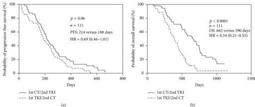Kaplan-Meier curve of (a) progression-free survival (PFS) and (b) overall survival (OS) of 1st-line treatment for all patients (n = 111) receiving 1st-line chemotherapy/2nd-line TKIs and 1st-line TKIs/2nd-line chemotherapy.