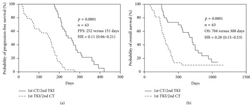Kaplan-Meier curve of (a) progression-free survival (PFS) and (b) overall survival (OS) of 1st-line treatment for L858R mutation patients (n = 63) receiving 1st-line chemotherapy/2nd-line TKIs and 1st-line TKIs/2nd-line chemotherapy.