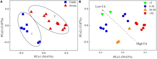 The principal coordinates analysis (PCoA) plots of the bacterial communities in 20 independently-operated full-scale anaerobic digesters. Bray-Curtis distance was used for the PCoA analysis. Plots were ranked by (A) substrate type, and (B) free ammonia content (FA, mgl−1).