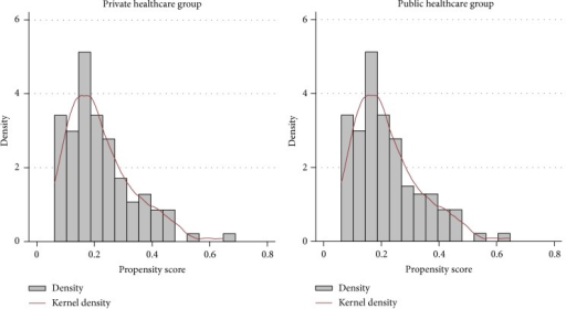 Distributions of the propensity scores of the critical care patients according to healthcare status after propensity matching.